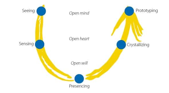 Theory U sysetmisch coachen met open will open heart en open mind