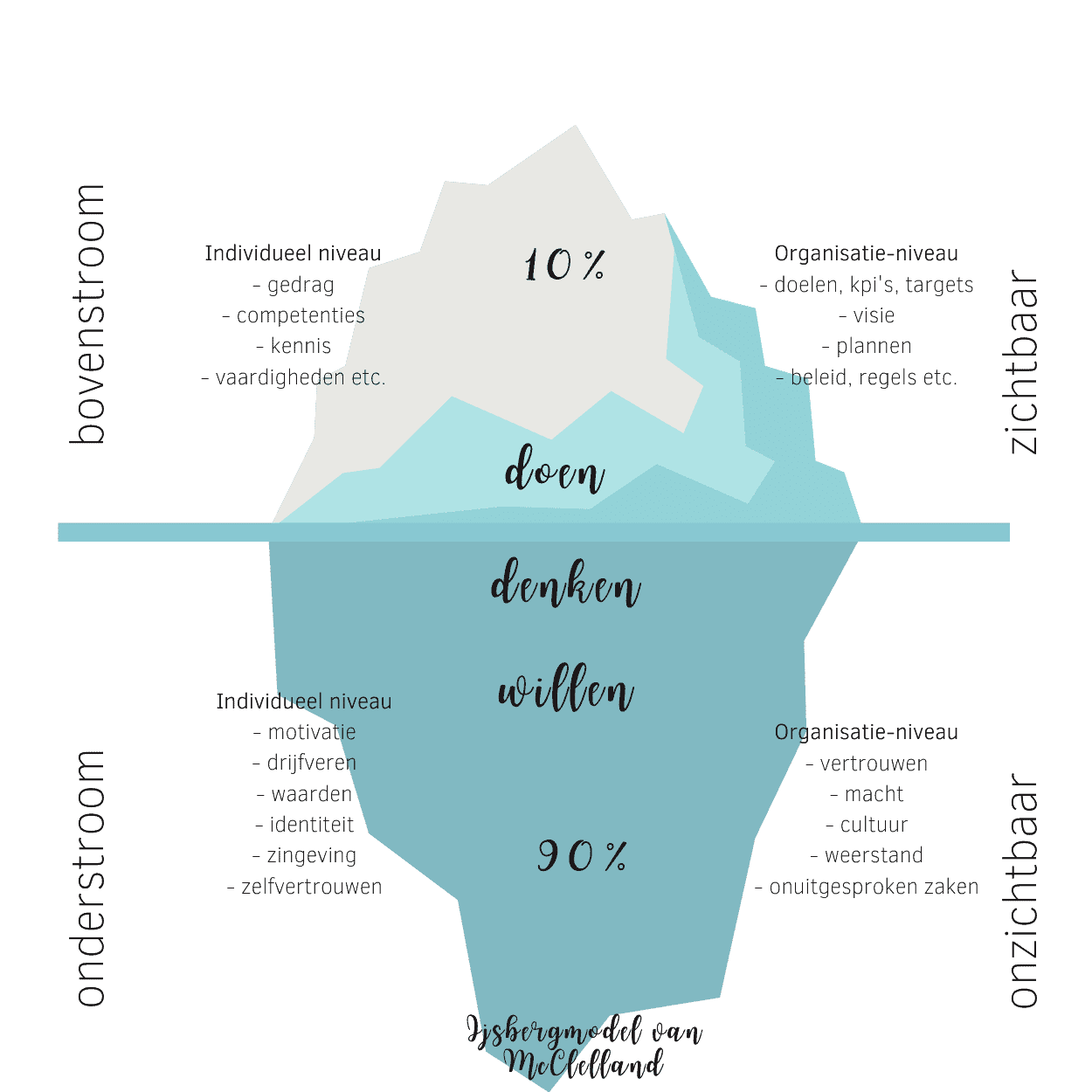ijsberg-systemisch-coach-zwolle-ijsbergmodel-McClelland